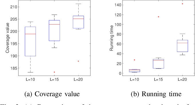 Figure 3 for Resilient Coverage: Exploring the Local-to-Global Trade-off