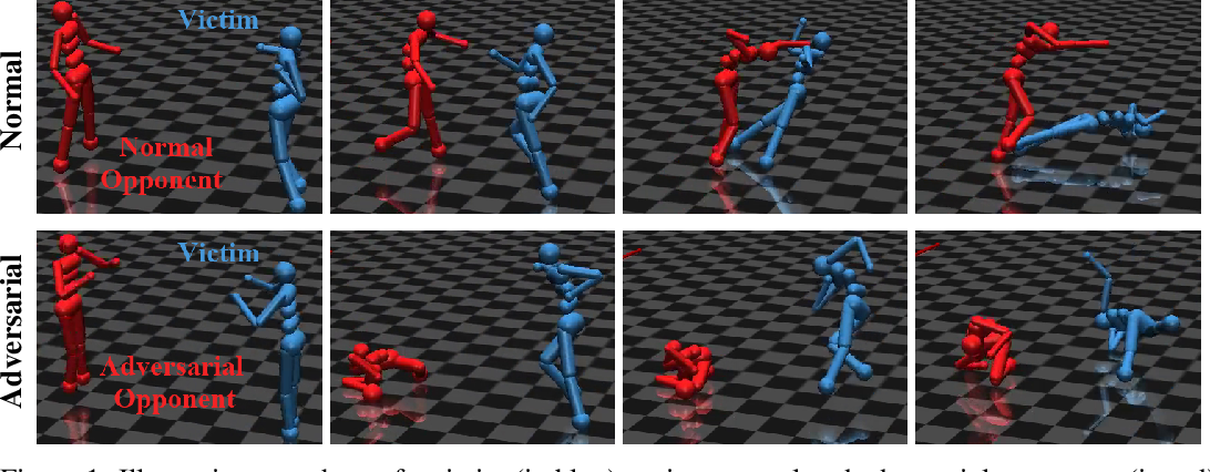 Figure 1 for Adversarial Policies: Attacking Deep Reinforcement Learning