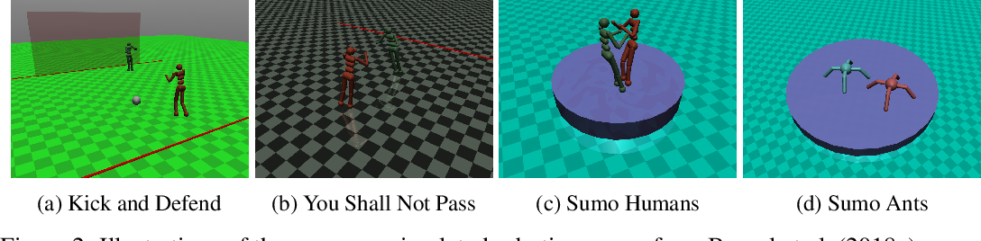 Figure 3 for Adversarial Policies: Attacking Deep Reinforcement Learning