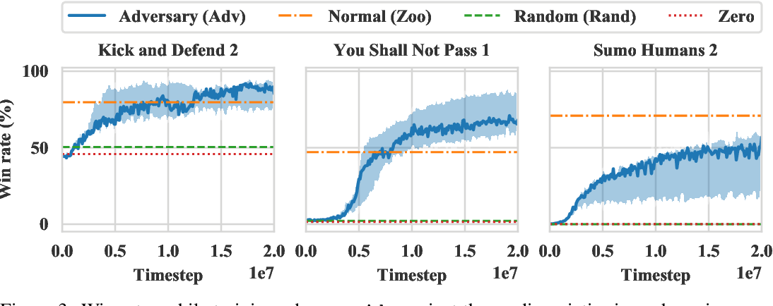 Figure 4 for Adversarial Policies: Attacking Deep Reinforcement Learning