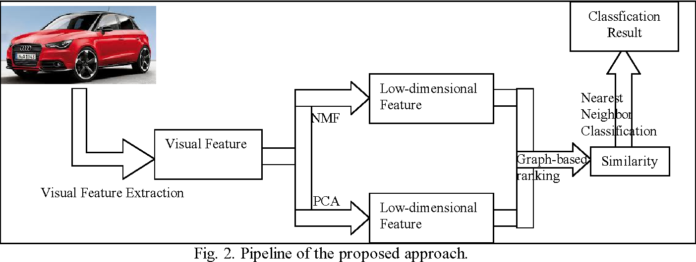 Figure 3 for Image Classification by Feature Dimension Reduction and Graph based Ranking