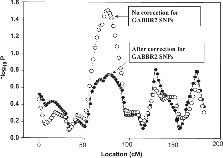 Fig. 7.2 Determination of contribution of GABBR2 SNPs to linkage signal detected on chromosome 9