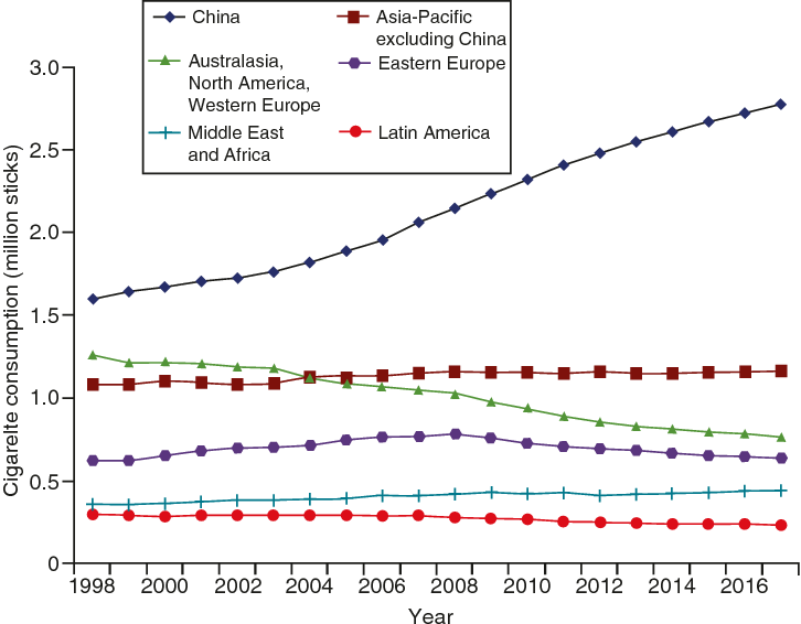Fig. 1.1 Cigarette consumption (millions of sticks) by region (historic and forecast on retail volumes), 1998–2017 (Source: Euro monitor data; downloaded 7 May 2014)
