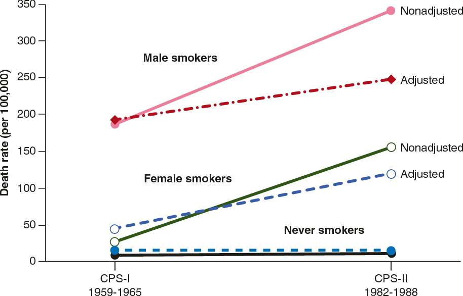 Fig. 1.2 Death rates from all lung cancers, by smoking status, Cancer Prevention Study I (CPS-I) and Cancer Prevention Study II (CPS-II), 1959–1965 and 1982–1988