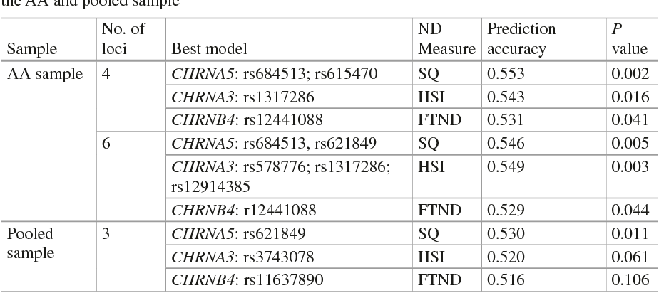 Table 11.3 Detected best interactive models for variants in CHRNA5/A3/B4 cluster with ND in the AA and pooled sample
