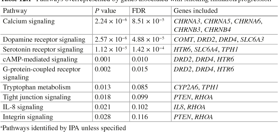 Table 12.1 Pathways overrepresented by genes associated with smoking initiation/progressiona