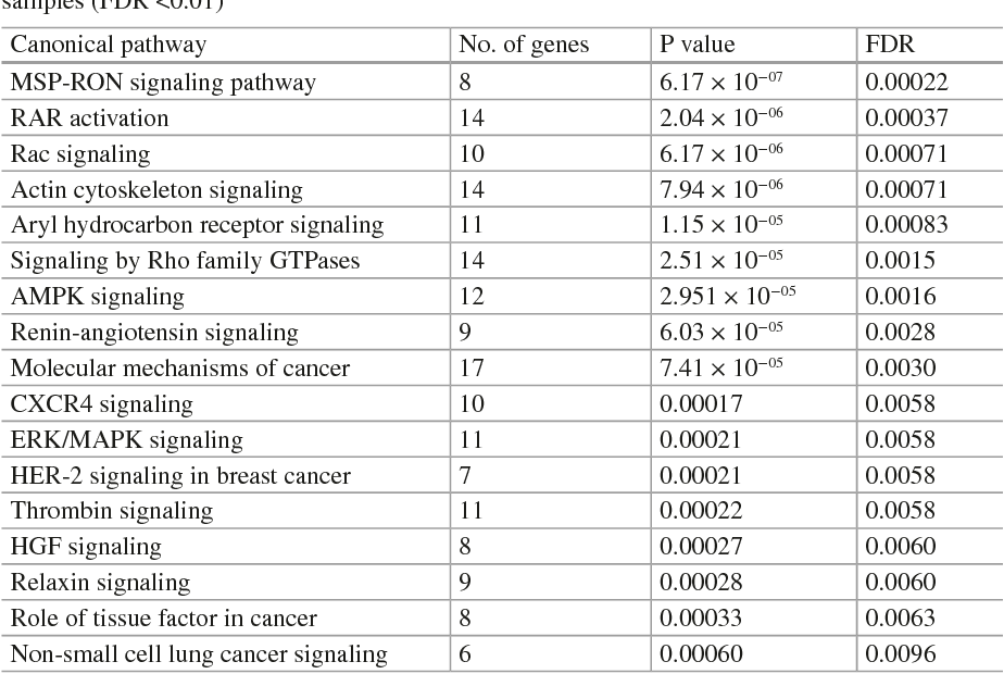 Table 17.1 Overrepresented pathways underlying smoking-attributable cancer from blood samples (FDR <0.01)