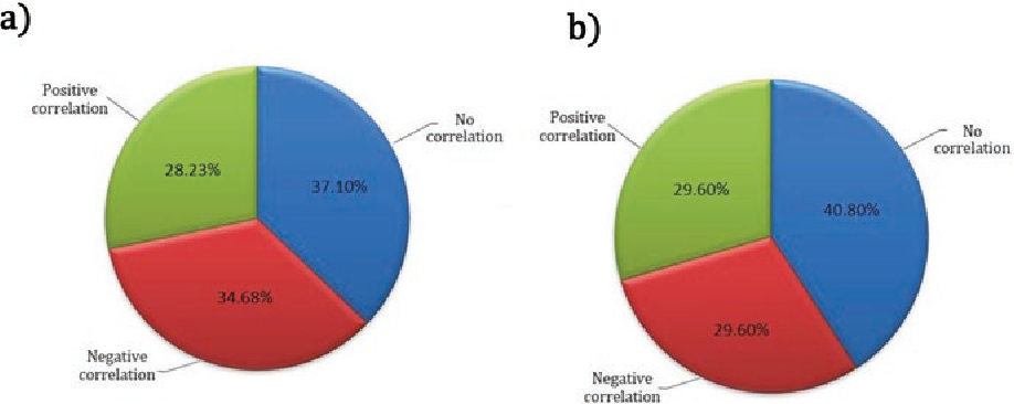 Fig. 17.5 Methylation loci of the 48 genes. Figure depicts proportion of methylation loci that showed no, positive, or negative correlation with RNA expression in LUAD (a) and LUSC (b) samples