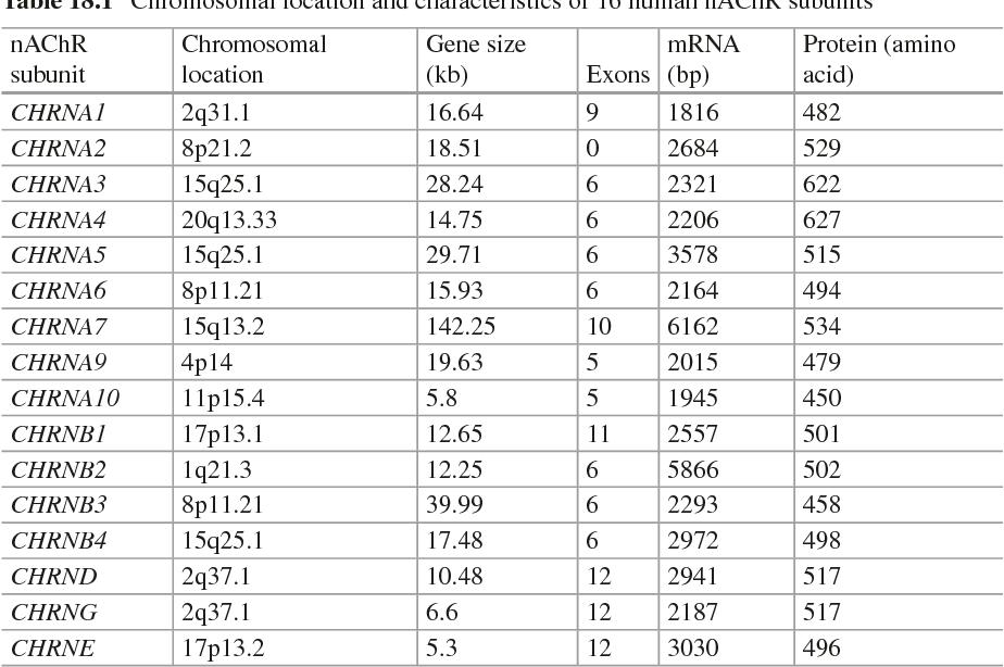 Table 18.1 Chromosomal location and characteristics of 16 human nAChR subunits