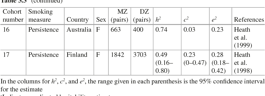 Table 3.3 (continued)