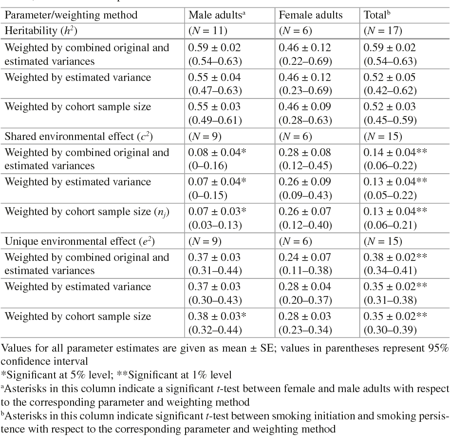 Table 3.4 Mean parameter estimates for tobacco dependence or its related measures in male, female, and both sex samples