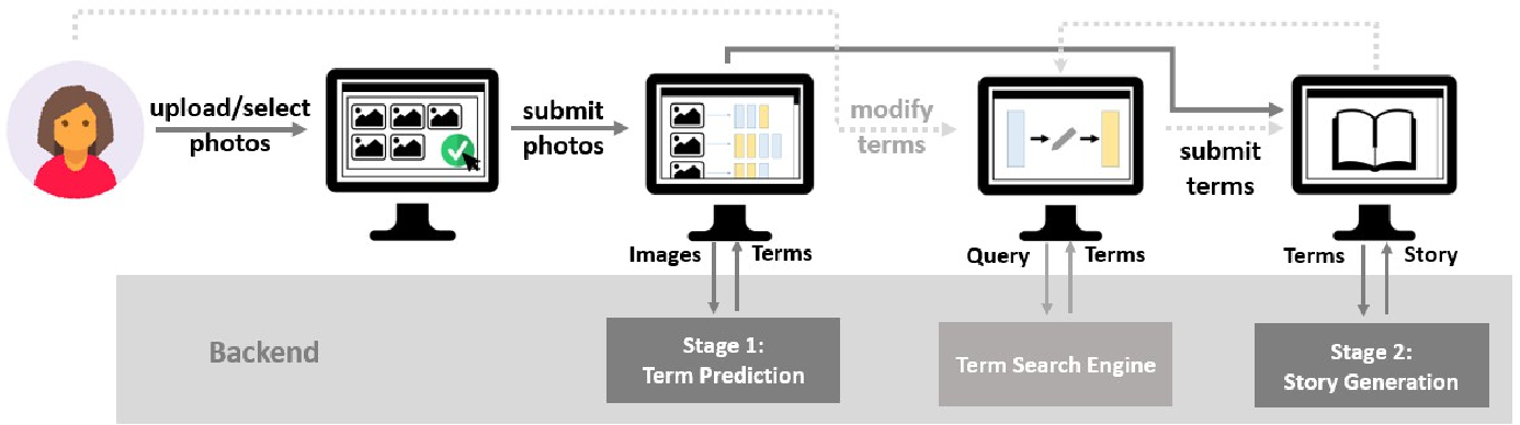 Figure 1 for Dixit: Interactive Visual Storytelling via Term Manipulation