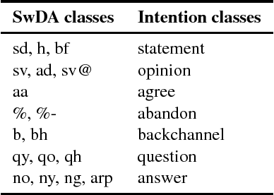 Figure 1 for Improving End-of-turn Detection in Spoken Dialogues by Detecting Speaker Intentions as a Secondary Task