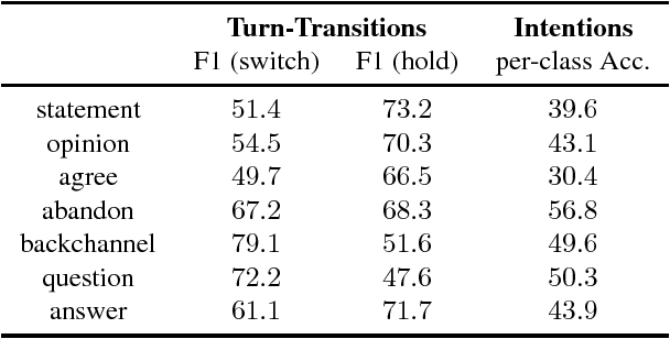 Figure 4 for Improving End-of-turn Detection in Spoken Dialogues by Detecting Speaker Intentions as a Secondary Task