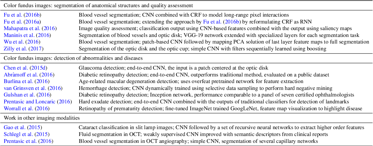 Figure 4 for A Survey on Deep Learning in Medical Image Analysis