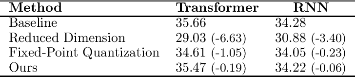 Figure 2 for Neural Machine Translation with 4-Bit Precision and Beyond