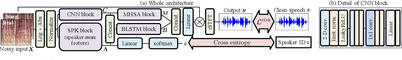 Figure 1 for Speech Enhancement using Self-Adaptation and Multi-Head Self-Attention