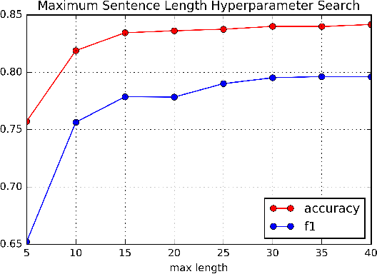 Figure 3 from Detecting Duplicate Questions with Deep Learning