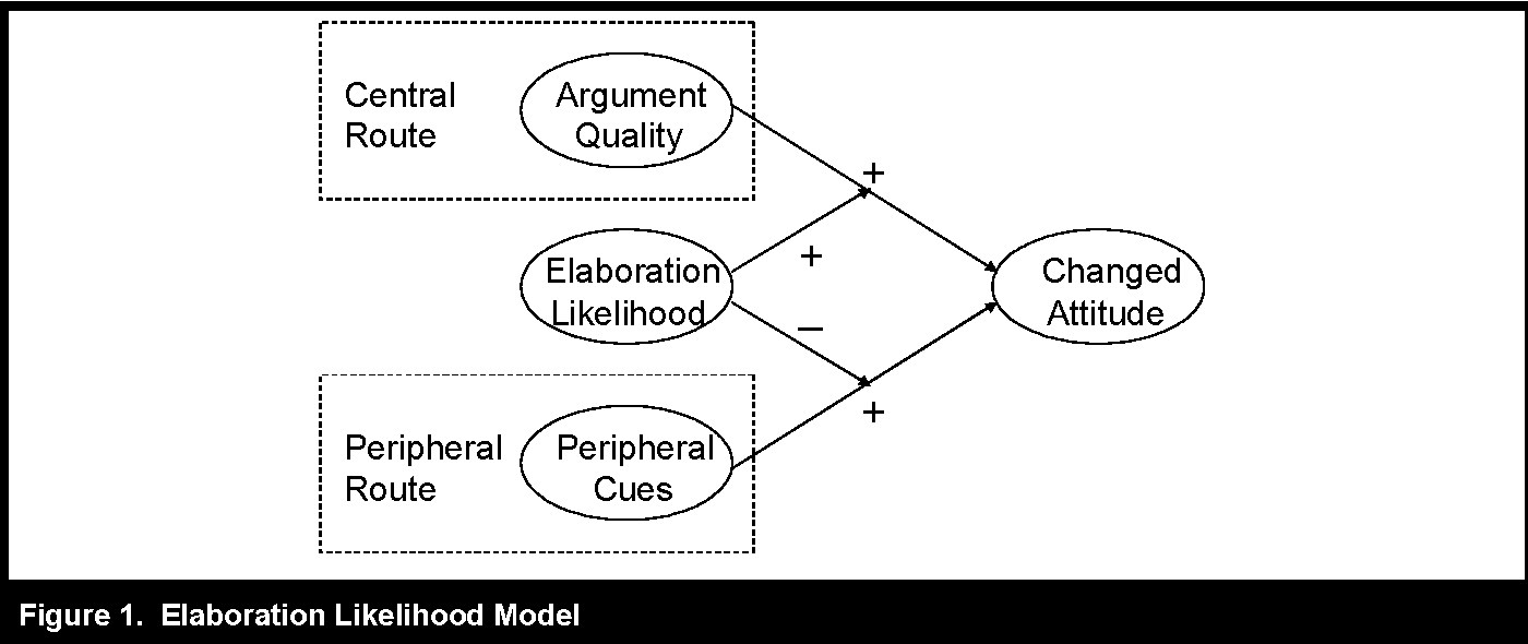 Influence processes for information technology acceptance an figure 1 ccuart Gallery