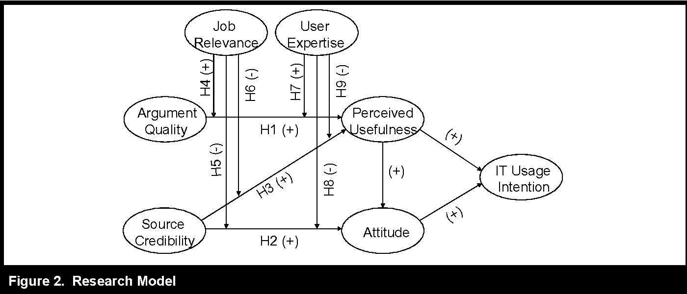Influence processes for information technology acceptance an figure 2 ccuart Gallery