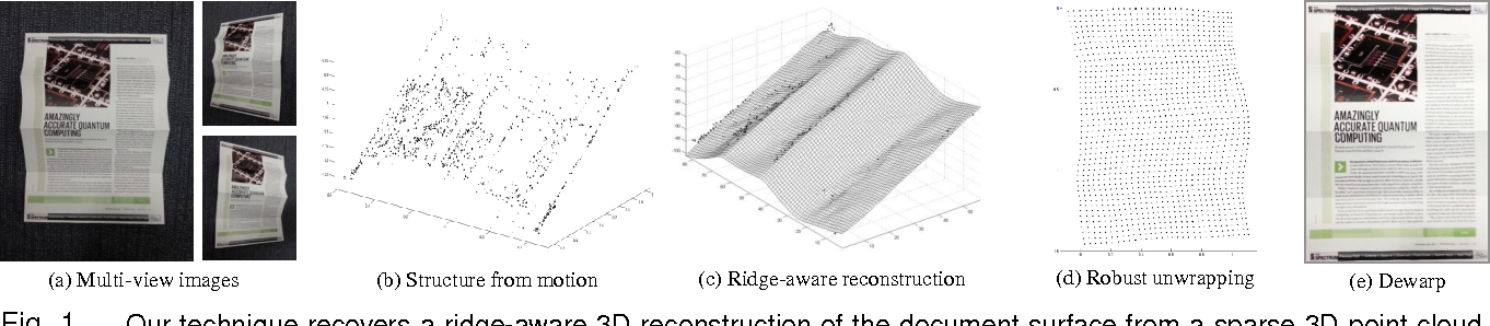 Figure 1 for Multiview Rectification of Folded Documents