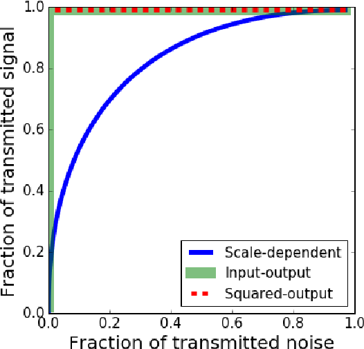 Figure 1 for Self-calibrating Neural Networks for Dimensionality Reduction
