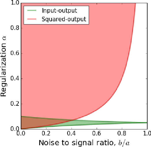 Figure 2 for Self-calibrating Neural Networks for Dimensionality Reduction