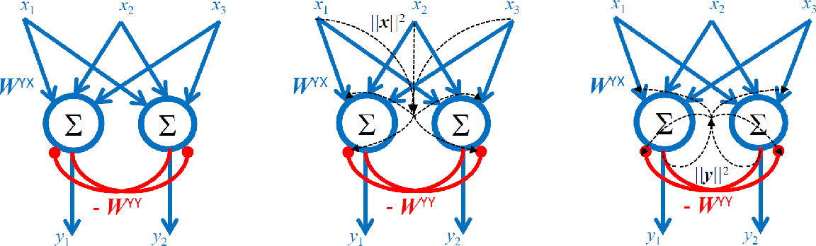 Figure 3 for Self-calibrating Neural Networks for Dimensionality Reduction