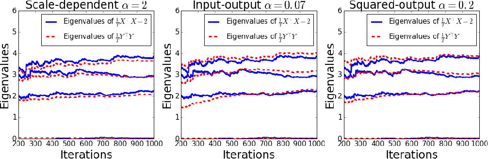 Figure 4 for Self-calibrating Neural Networks for Dimensionality Reduction