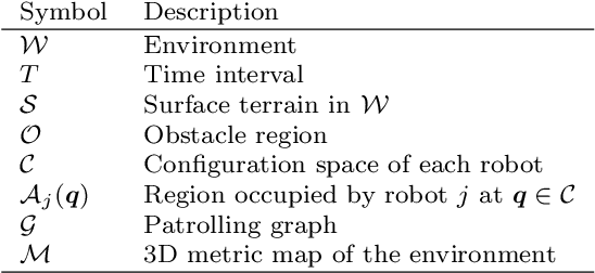 Figure 2 for 3D Multi-Robot Patrolling with a Two-Level Coordination Strategy