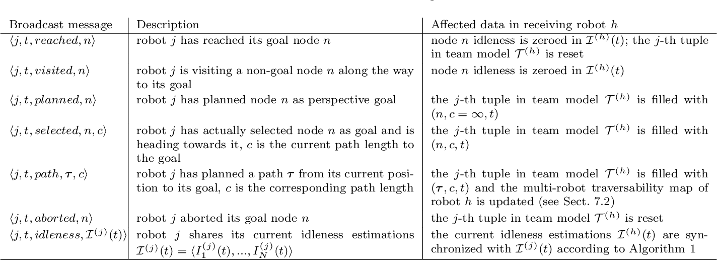 Figure 4 for 3D Multi-Robot Patrolling with a Two-Level Coordination Strategy