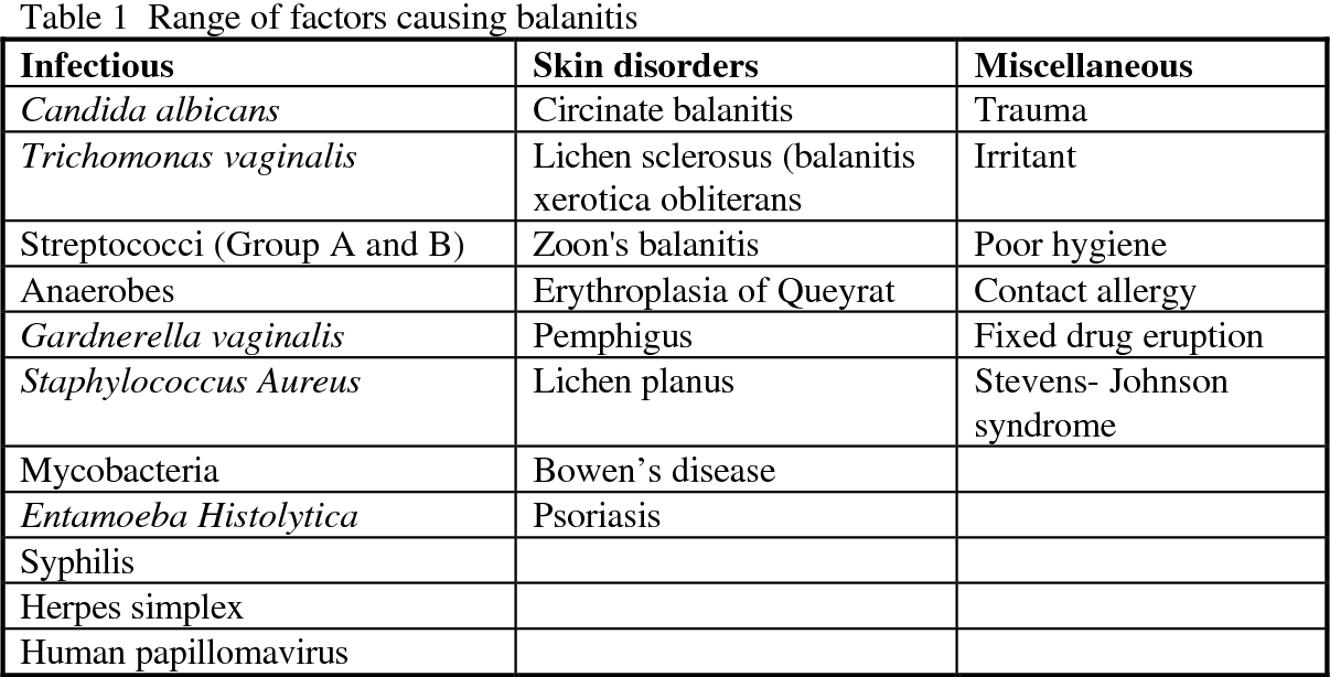 Balanitis sexually transmitted infections trichomoniasis