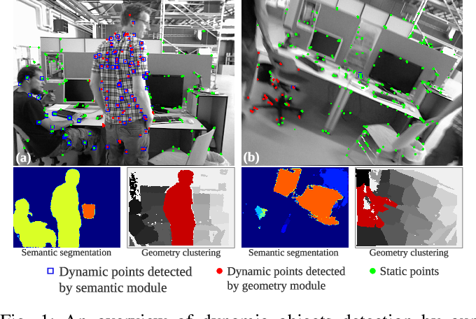 Figure 1 for Towards Real-time Semantic RGB-D SLAM in Dynamic Environments