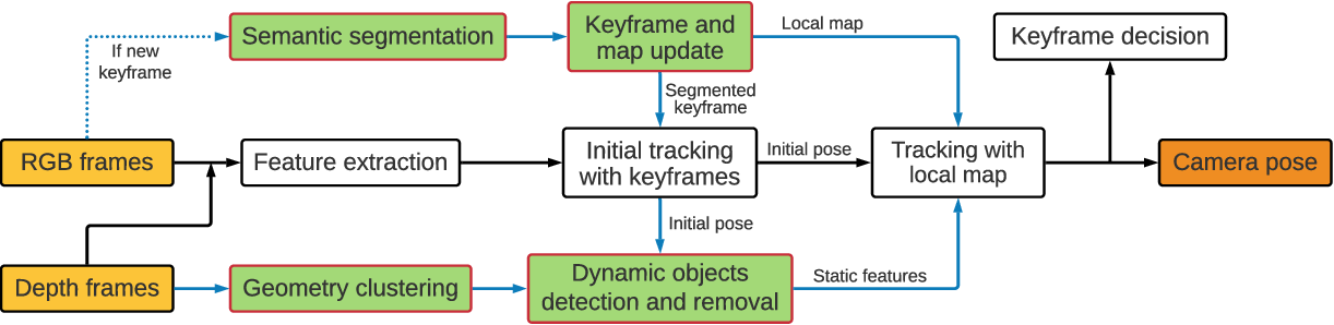 Figure 2 for Towards Real-time Semantic RGB-D SLAM in Dynamic Environments