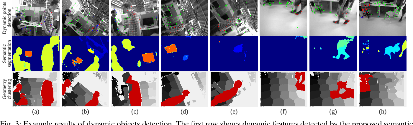 Figure 3 for Towards Real-time Semantic RGB-D SLAM in Dynamic Environments