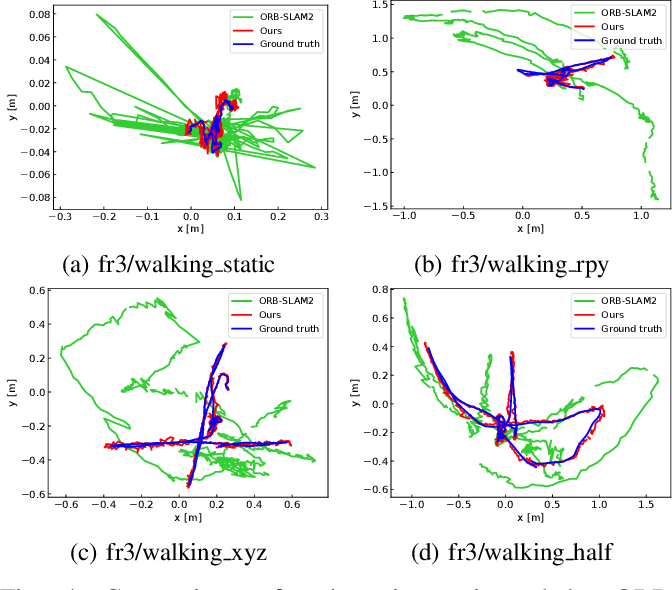 Figure 4 for Towards Real-time Semantic RGB-D SLAM in Dynamic Environments