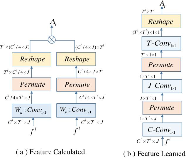 Figure 2 for Temporal Graph Modeling for Skeleton-based Action Recognition