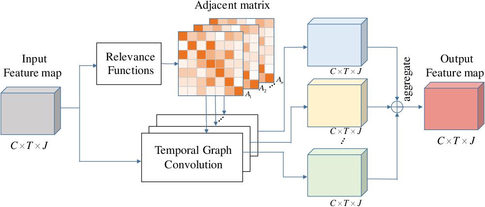 Figure 3 for Temporal Graph Modeling for Skeleton-based Action Recognition