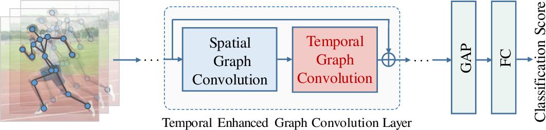 Figure 4 for Temporal Graph Modeling for Skeleton-based Action Recognition