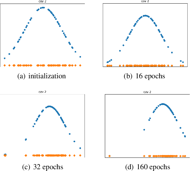 Figure 3 for PFGDF: Pruning Filter via Gaussian Distribution Feature for Deep Neural Networks Acceleration