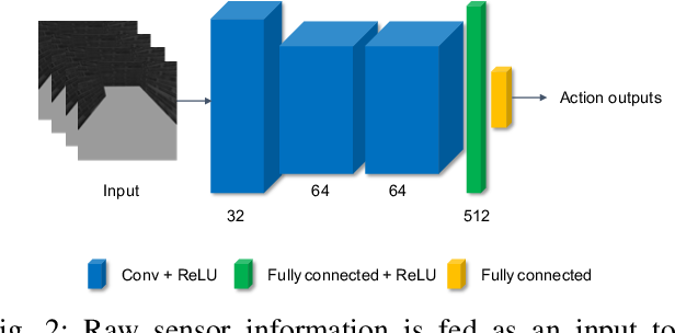 Figure 2 for Vision-Based Mobile Robotics Obstacle Avoidance With Deep Reinforcement Learning