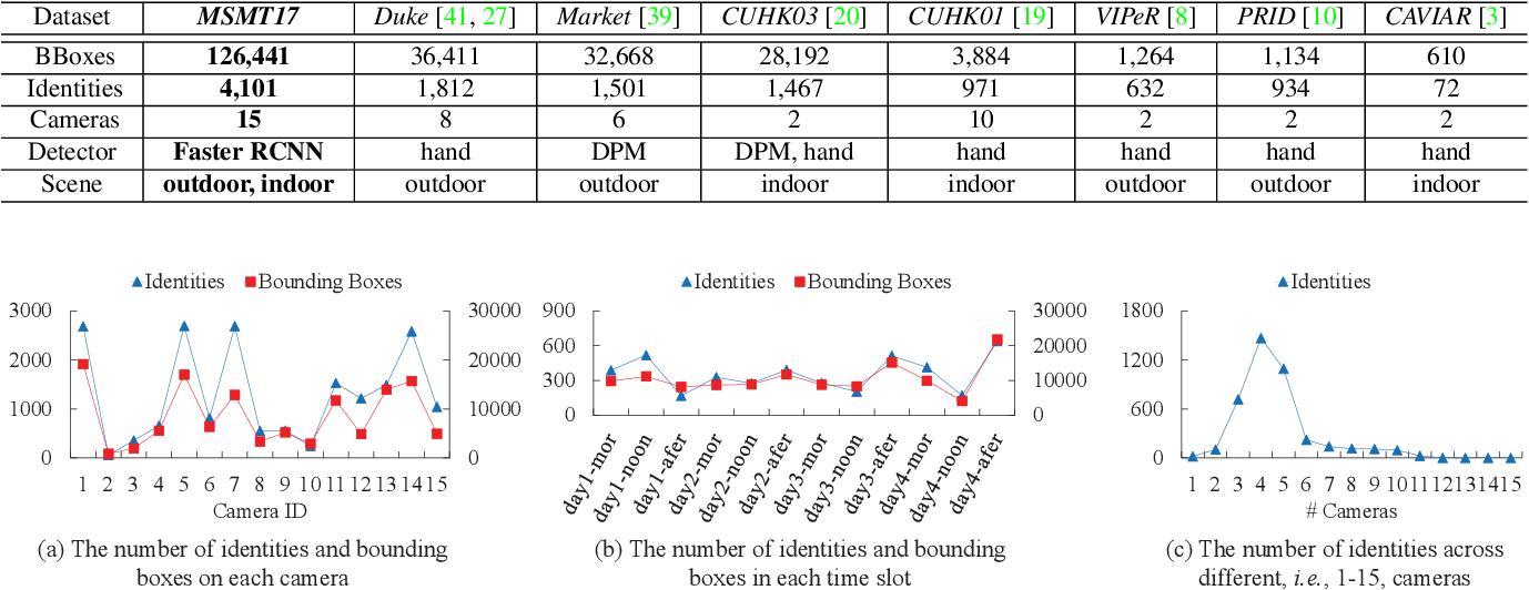 Figure 4 for Person Transfer GAN to Bridge Domain Gap for Person Re-Identification