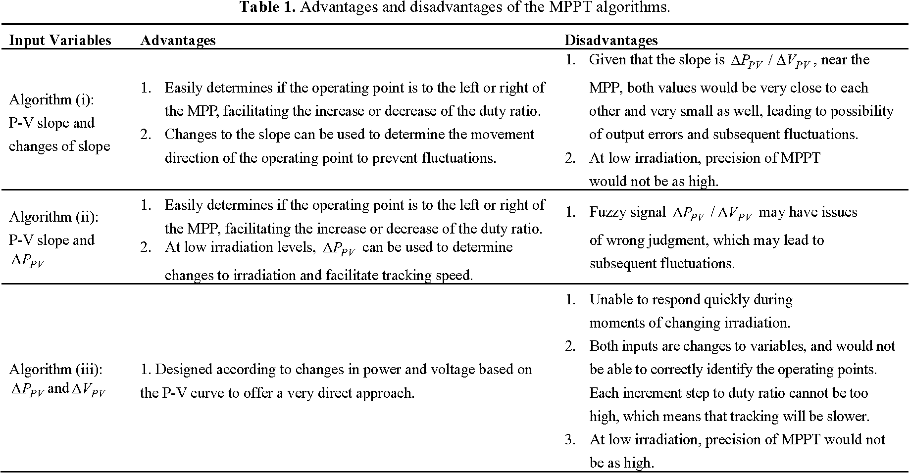 Table 1 from A Study on the Fuzzy-Logic-Based Solar Power MPPT