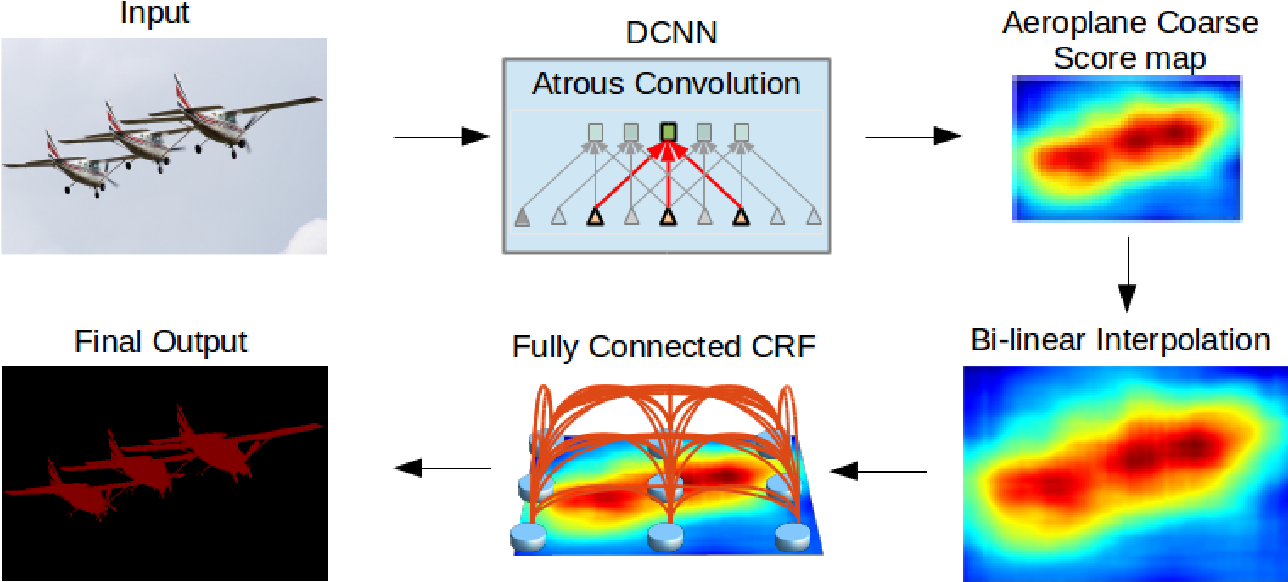 Figure 1 for Deep Classification Network for Monocular Depth Estimation