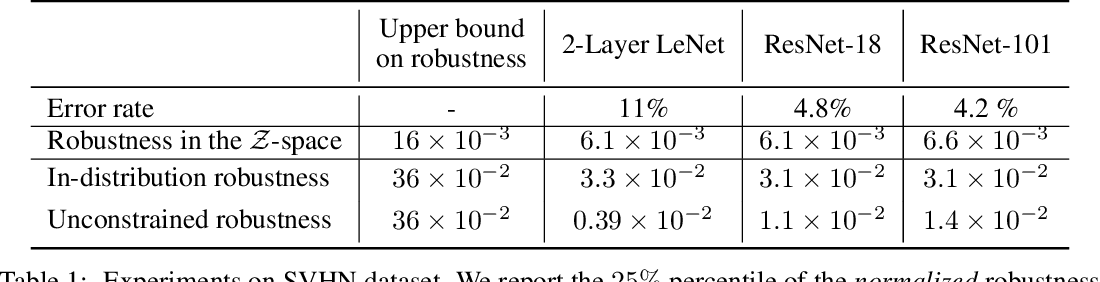 Figure 2 for Adversarial vulnerability for any classifier