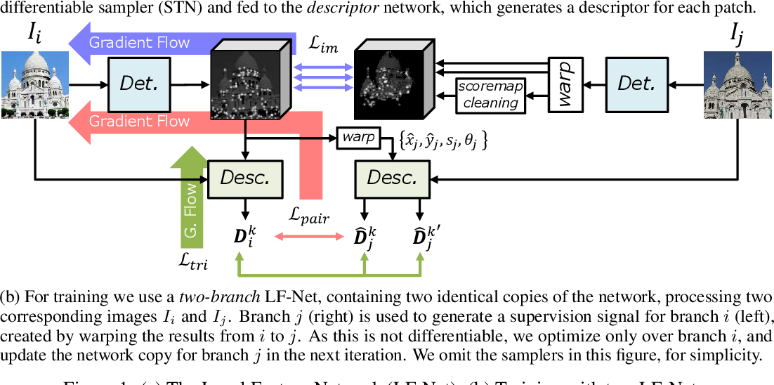 Figure 1 for LF-Net: Learning Local Features from Images