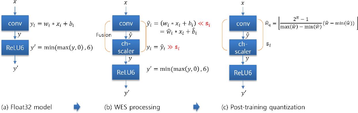 Figure 3 for Weight Equalizing Shift Scaler-Coupled Post-training Quantization