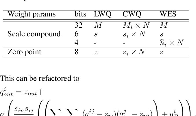 Figure 2 for Weight Equalizing Shift Scaler-Coupled Post-training Quantization