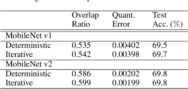 Figure 4 for Weight Equalizing Shift Scaler-Coupled Post-training Quantization