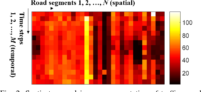Figure 2 for A Capsule Network for Traffic Speed Prediction in Complex Road Networks